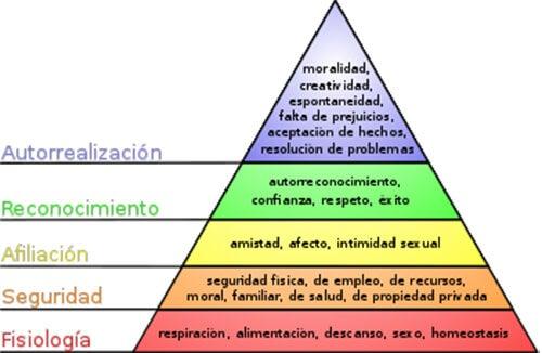 Pirámide de Maslow sobre la escala de necesidades