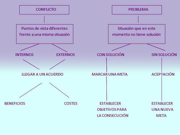¿Sabes diferenciar un problema de un conflicto?