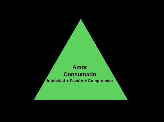 El triangulo del amor segun Sterneberg