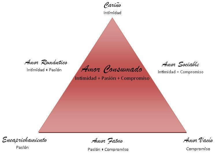 Triángulo del amor de Stenberg