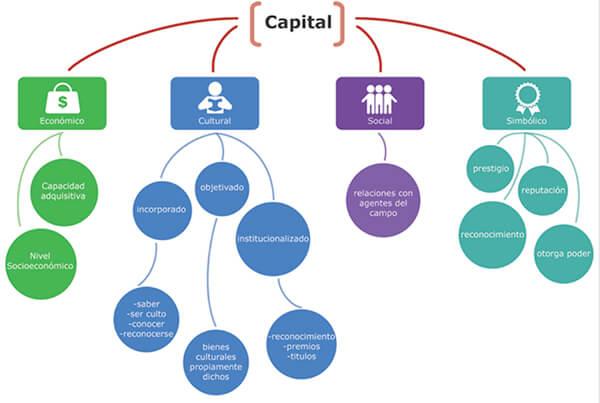esquema-tipos-de-capital