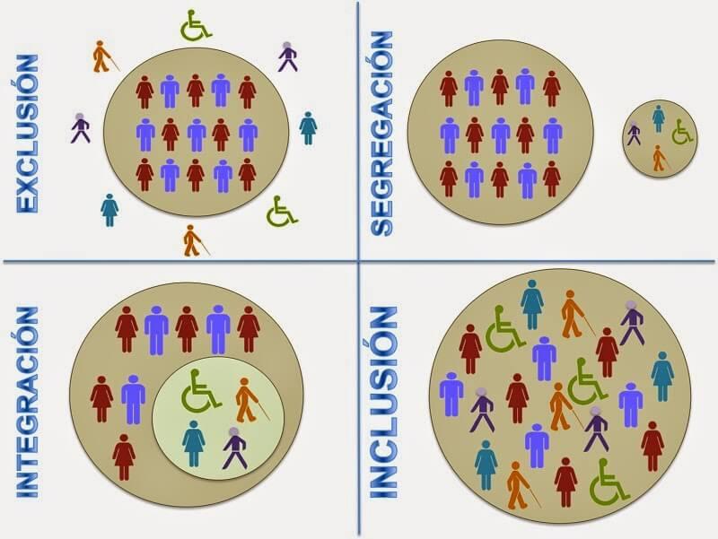 Diferencias entre exclusión integración segregación e inclusión