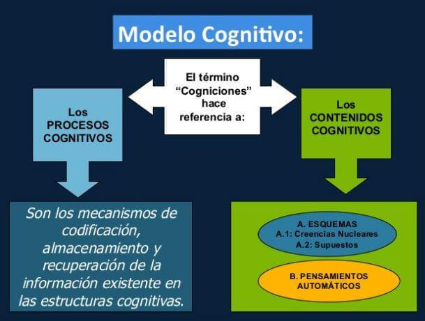 Modelo cognitivo Aaron Beck