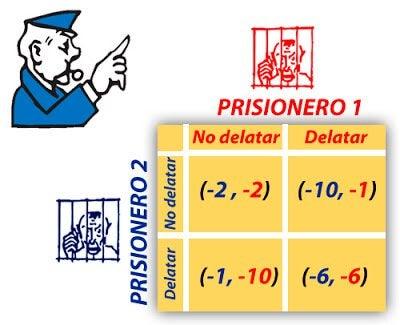 Resultado del dilema del prisionero
