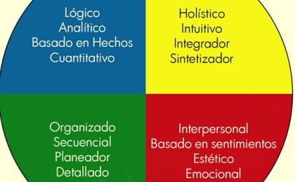 cuadros de información representando la dominancia cerebral