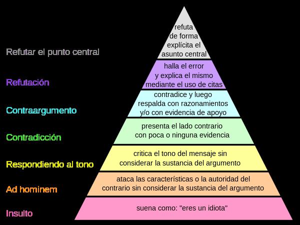 pirámide de Graham sobre aprender a discrepar