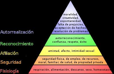 Pirámide de Maslow de Abraham Maslow