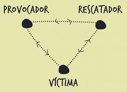 teoría del triángulo del drama de Karpman