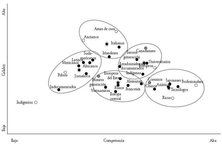 Grupos españoles según su sociabilidad y competencia