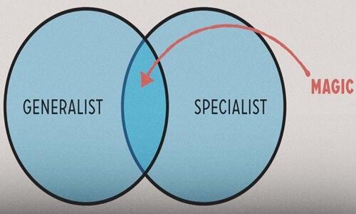 círculos representando las Personas tipo T