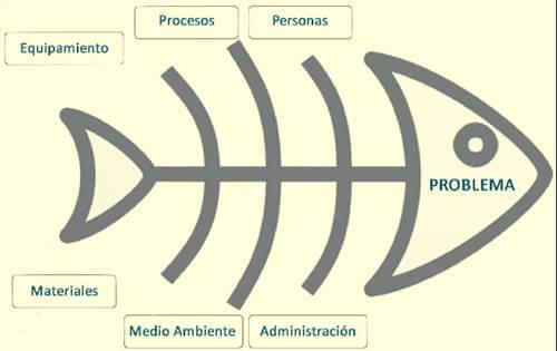 El diagrama de Ishikawa para solucionar problemas