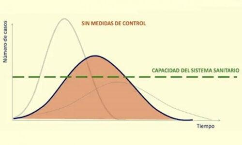 Aplanar la curva del coronavirus: una responsabilidad de todos