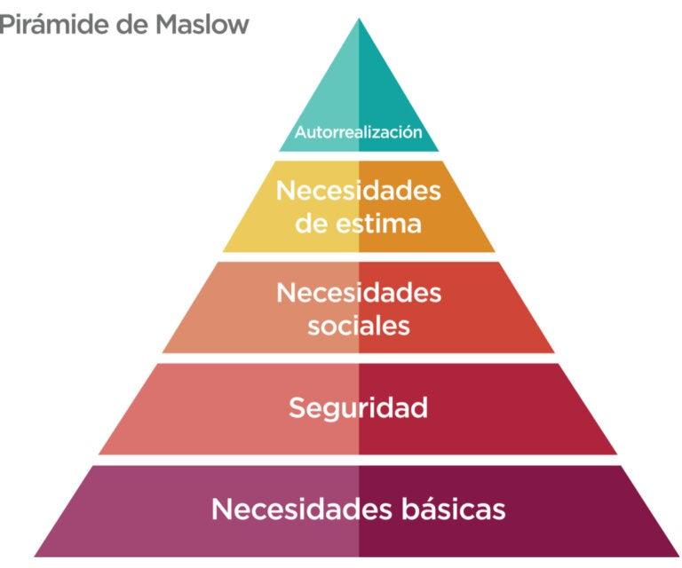 ¿Qué es la pirámide de Maslow?