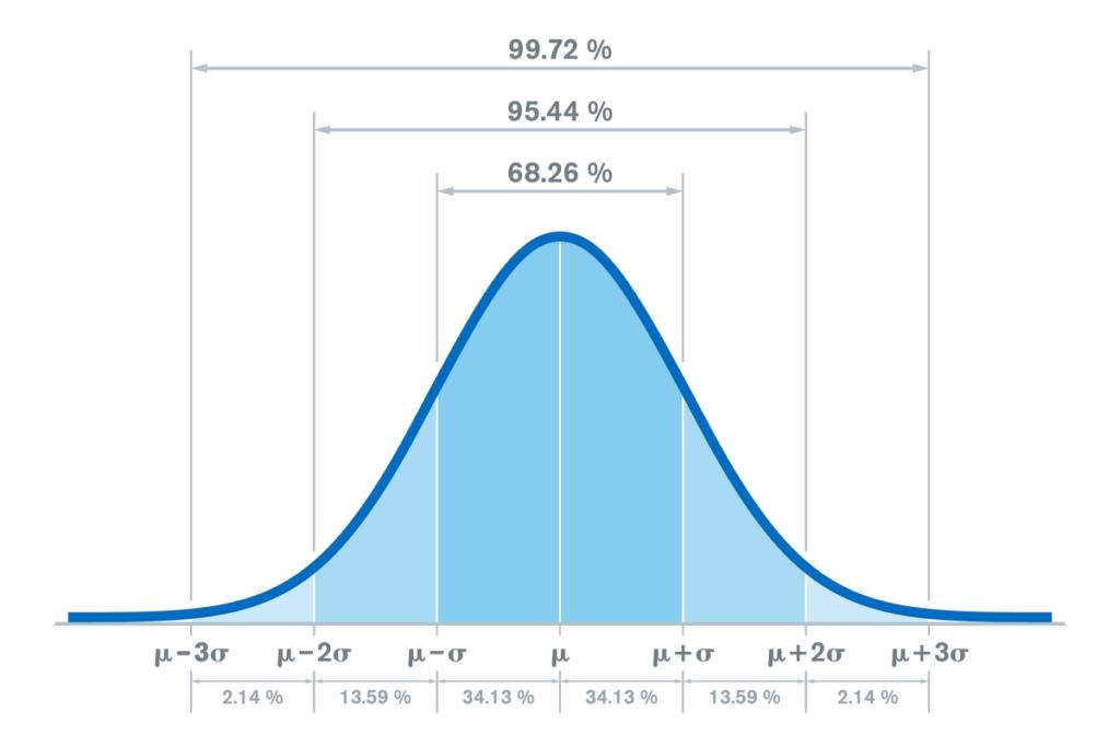Distribución normal con desviaciones típicas
